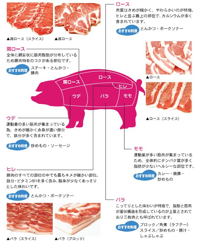 紅豚の美味しい食べ方